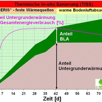 reconsite - Energieverbrauch der Bodenheizung